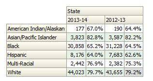 enrollment numbers GA 2013-2014