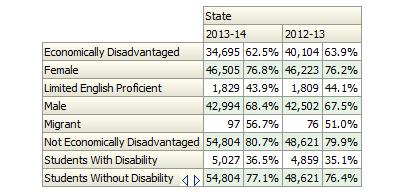 graduation rates 2013-2014 GA