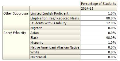 columbia demographics