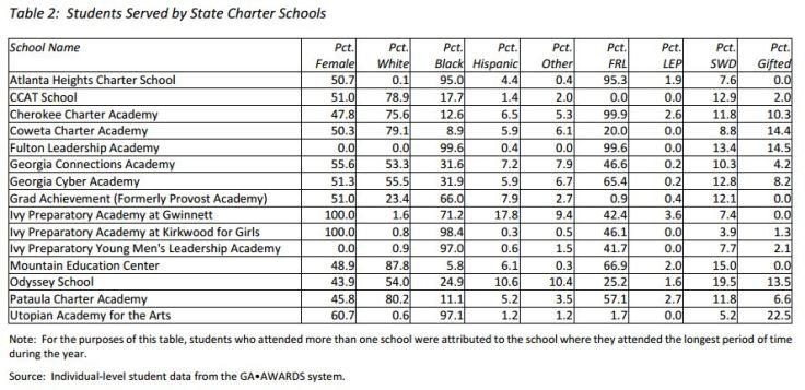 Student demographics charter
