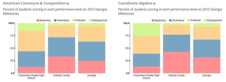 chamblee-algebra-and-lit-scores-2015