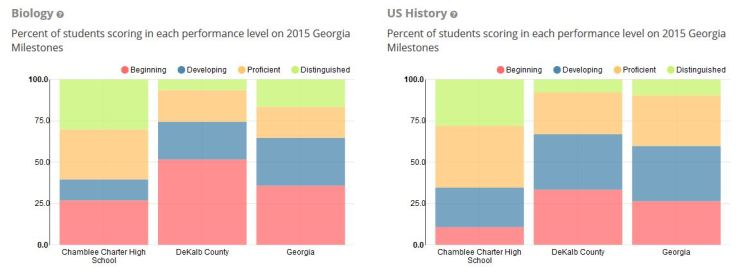 chamblee-biology-and-us-history-2015