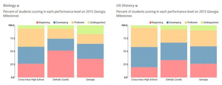 cross-keys-us-history-and-bio-scores-2015