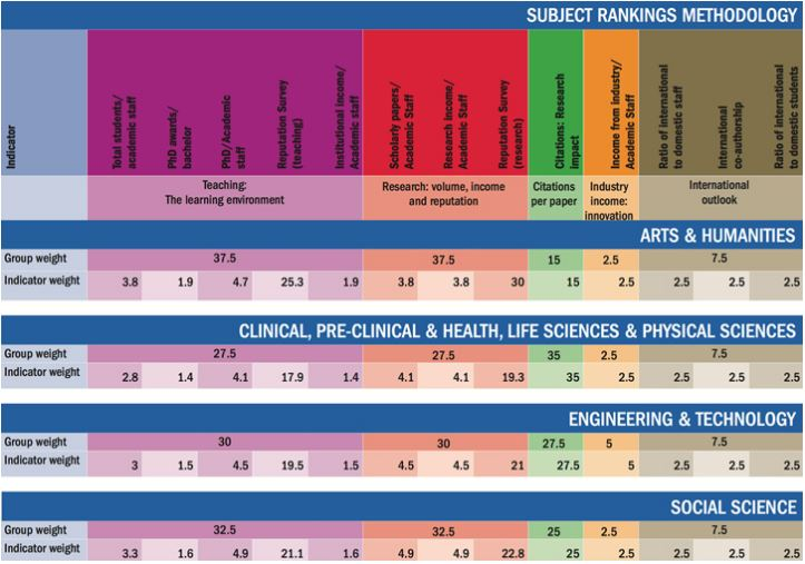 university-rankings-methodology