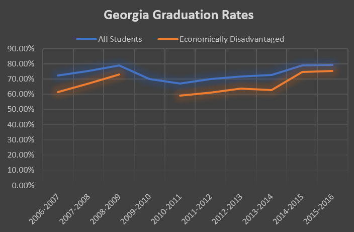 Graph Grad Rates.PNG