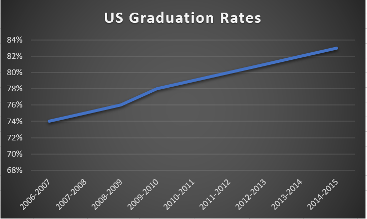 US Grad Rates.PNG